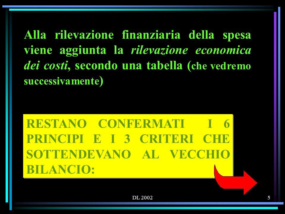 DL 200256 1.Fare riferimento al D.I. n. 44 dell1 febbraio 2001 e il suo REGOLAMENTO 2.