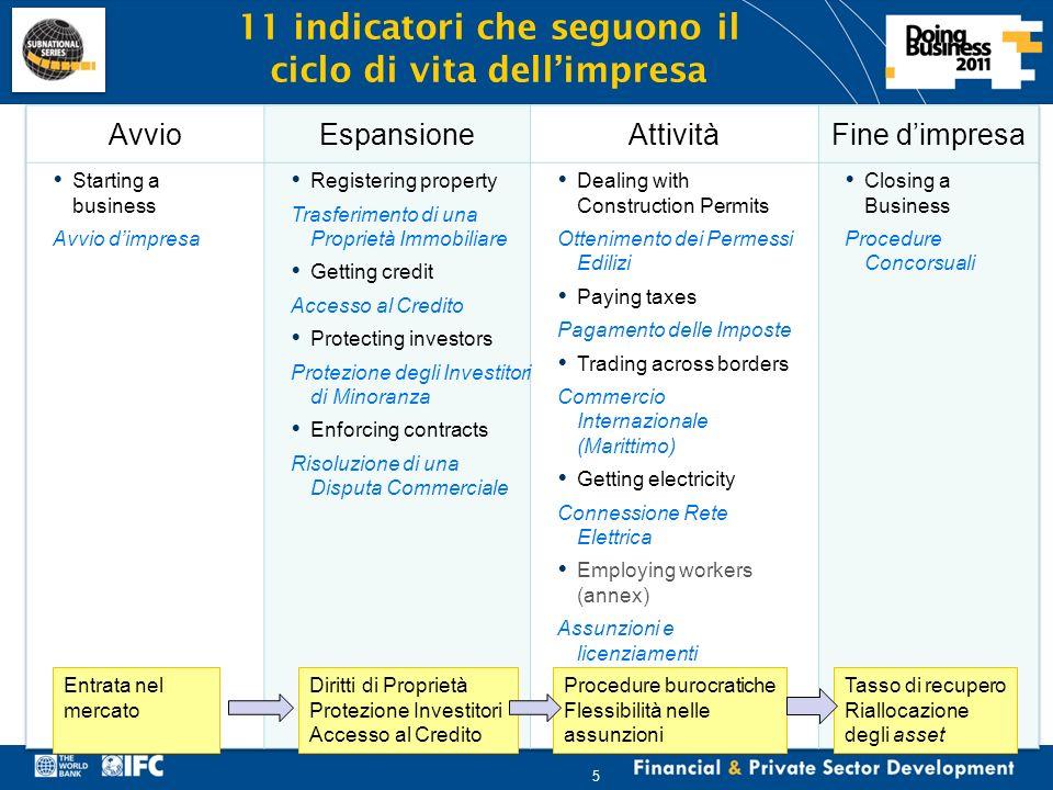 Financial & Private Sector Development 5 11 indicatori che seguono il ciclo di vita dellimpresa Diritti di Proprietà Protezione Investitori Accesso al Credito Entrata nel mercato Procedure burocratiche Flessibilità nelle assunzioni Tasso di recupero Riallocazione degli asset