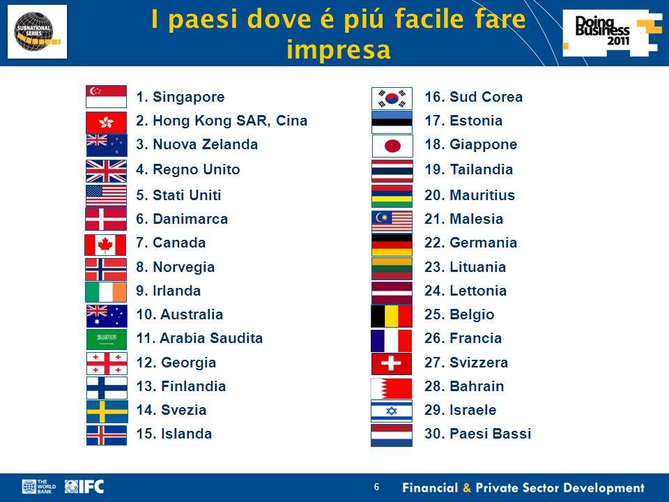 Financial & Private Sector Development LItalia si piazza all80esimo posto nella classifica Doing Business 2011 Tematica (Indicatore) Posizione dellItalia Top performers – Paesi OCSE Procedure concorsuali30Giappone (#1) Commercio internazionale (marittimo)59Danimarca (#5) Protezione degli azionisti di minoranza59Nuova Zelanda (#2) Avvio dimpresa68Nuova Zelanda (#1) Accesso al credito89Nuova Zelanda (#1) Ottenimento permessi edilizi92Nuova Zelanda (#5) Trasferimento di una proprietà immobiliare95Nuova Zelanda (#3) Pagamento delle imposte128Irlanda (#7) Risoluzione di una disputa commerciale157Lussemburgo (#1) 7