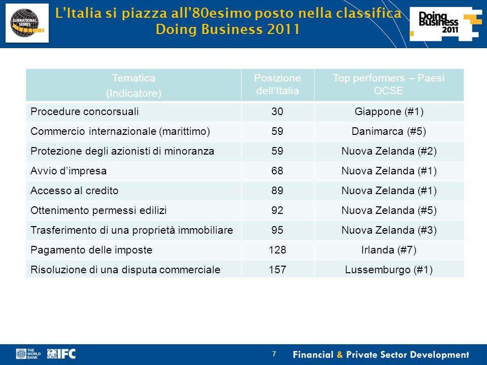 Financial & Private Sector Development 18 Un esempio: lindicatore dellavvio dimpresa Cosa misuriamo.