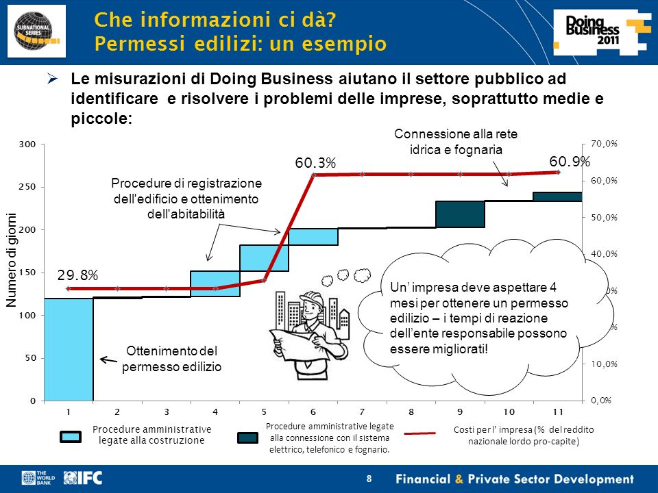 Financial & Private Sector Development Che informazioni ci dà.