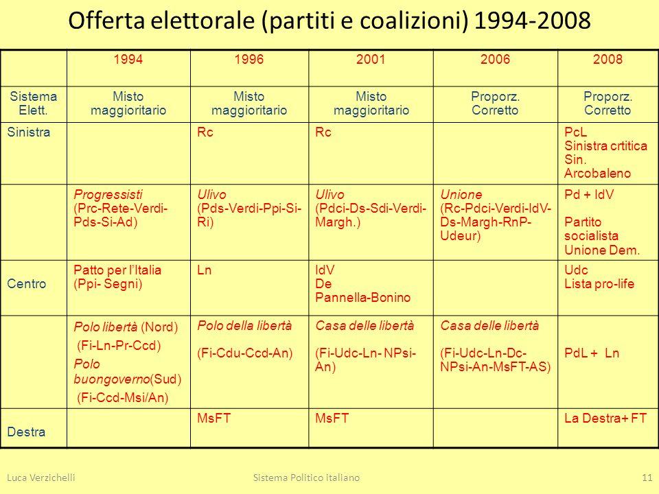 Luca VerzichelliSistema Politico italiano11 Offerta elettorale (partiti e coalizioni) 1994-2008 19941996200120062008 Sistema Elett. Misto maggioritari