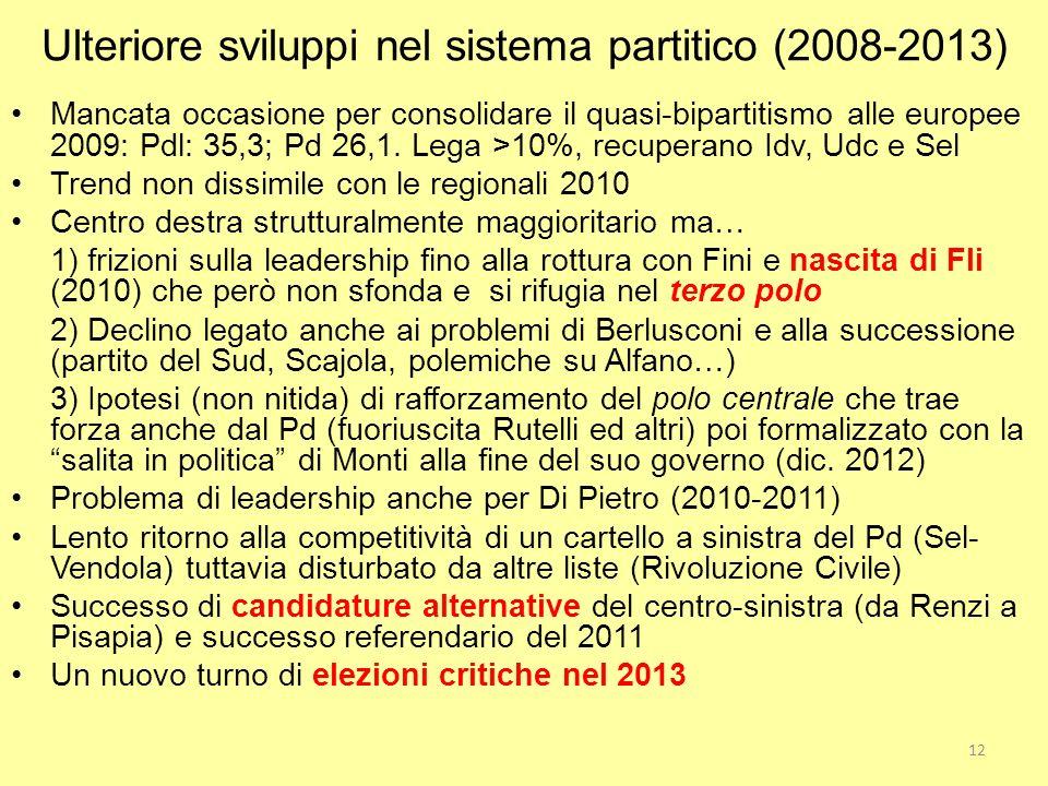 Ulteriore sviluppi nel sistema partitico (2008-2013) Mancata occasione per consolidare il quasi-bipartitismo alle europee 2009: Pdl: 35,3; Pd 26,1. Le