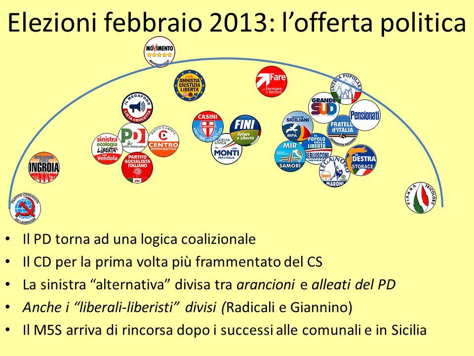 Elezioni febbraio 2013: lofferta politica Il PD torna ad una logica coalizionale Il CD per la prima volta più frammentato del CS La sinistra alternati
