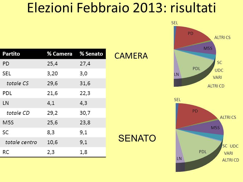 Elezioni Febbraio 2013: risultati Partito% Camera% Senato PD25,427,4 SEL3,203,0 totale CS29,631,6 PDL21,622,3 LN4,14,3 totale CD29,230,7 M5S25,623,8 S