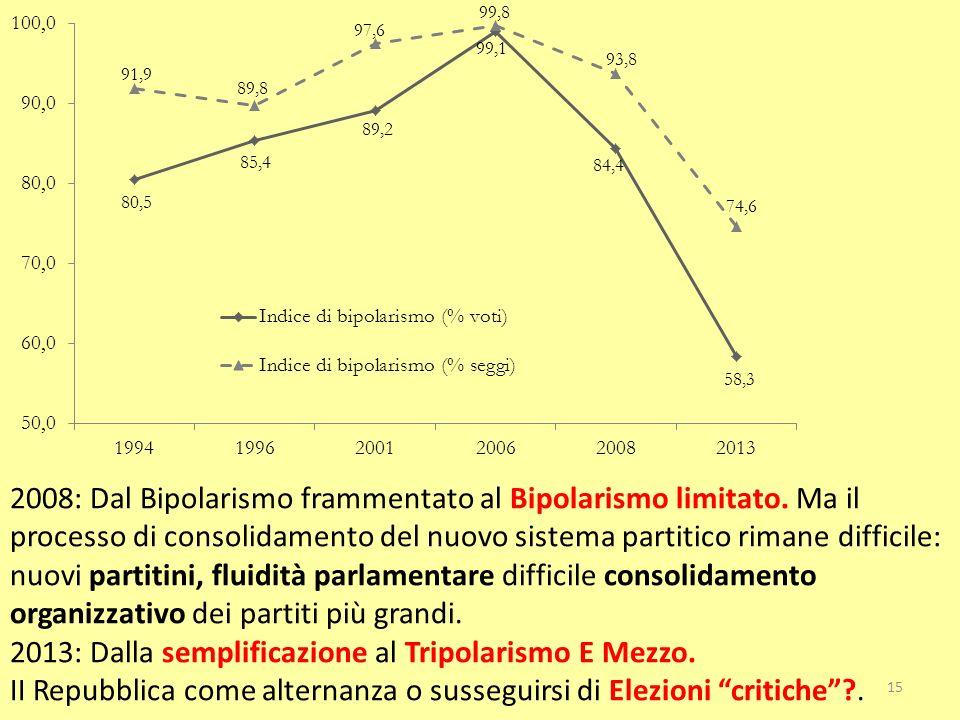 15 2008: Dal Bipolarismo frammentato al Bipolarismo limitato. Ma il processo di consolidamento del nuovo sistema partitico rimane difficile: nuovi par