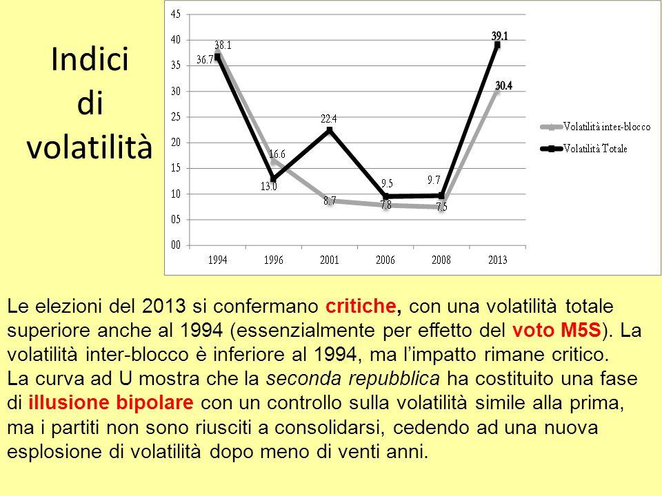 Indici di volatilità Le elezioni del 2013 si confermano critiche, con una volatilità totale superiore anche al 1994 (essenzialmente per effetto del vo