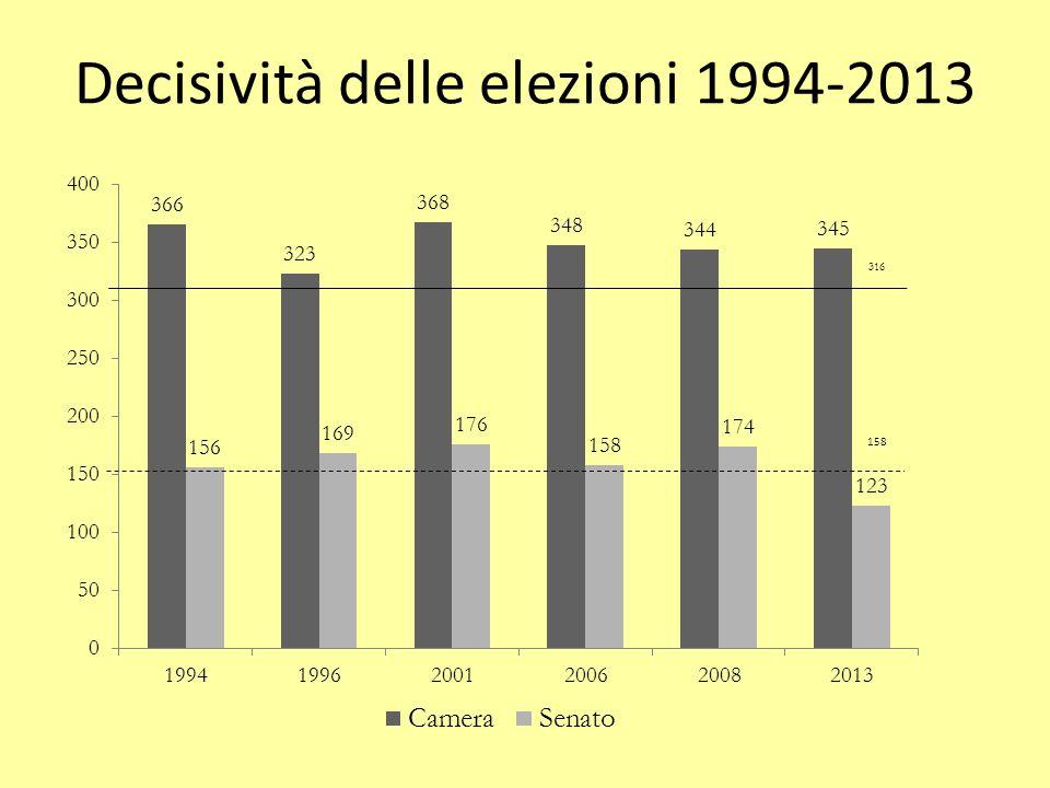 Decisività delle elezioni 1994-2013