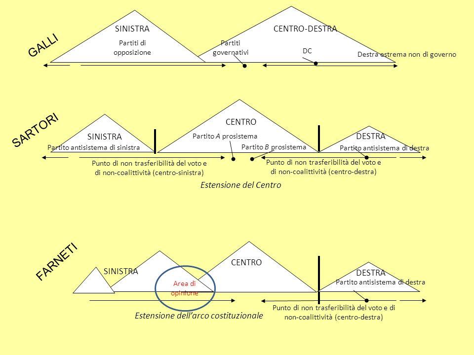 Punto di non trasferibilità del voto e di non-coalittività (centro-sinistra) Punto di non trasferibilità del voto e di non-coalittività (centro-destra