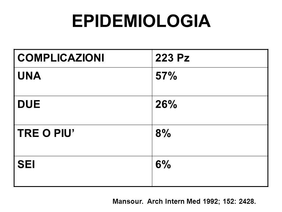 EPIDEMIOLOGIA COMPLICAZIONI223 Pz UNA57% DUE26% TRE O PIU8% SEI6% Mansour. Arch Intern Med 1992; 152: 2428.