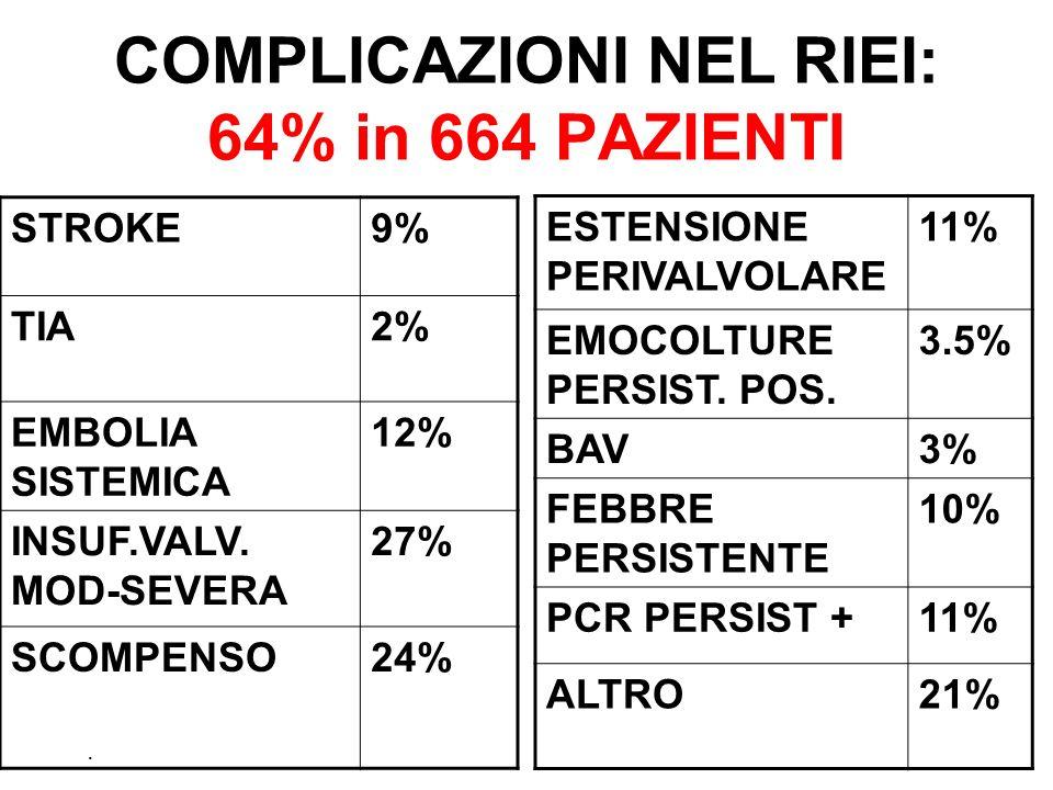 COMPLICAZIONI NEL RIEI: 64% in 664 PAZIENTI STROKE9% TIA2% EMBOLIA SISTEMICA 12% INSUF.VALV. MOD-SEVERA 27% SCOMPENSO24% ESTENSIONE PERIVALVOLARE 11%