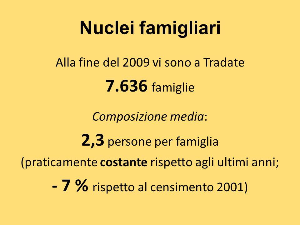Nuclei famigliari Alla fine del 2009 vi sono a Tradate 7.636 famiglie Composizione media: 2,3 persone per famiglia (praticamente costante rispetto agli ultimi anni; - 7 % rispetto al censimento 2001)