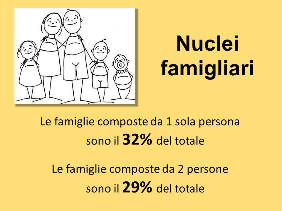 Nuclei famigliari Le famiglie composte da 1 sola persona sono il 32% del totale Le famiglie composte da 2 persone sono il 29% del totale