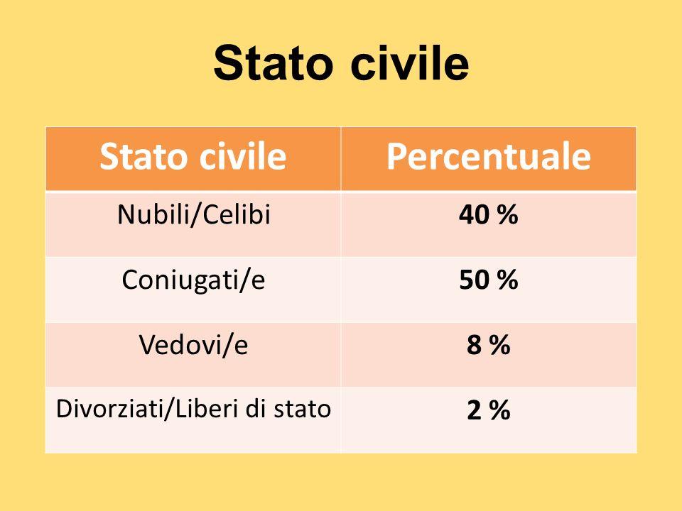 Stato civile Percentuale Nubili/Celibi40 % Coniugati/e50 % Vedovi/e8 % Divorziati/Liberi di stato 2 %