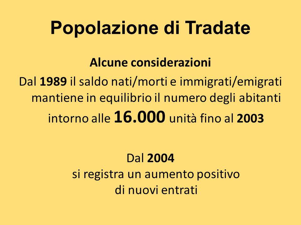 Popolazione di Tradate Alcune considerazioni Dal 1989 il saldo nati/morti e immigrati/emigrati mantiene in equilibrio il numero degli abitanti intorno alle 16.000 unità fino al 2003 Dal 2004 si registra un aumento positivo di nuovi entrati