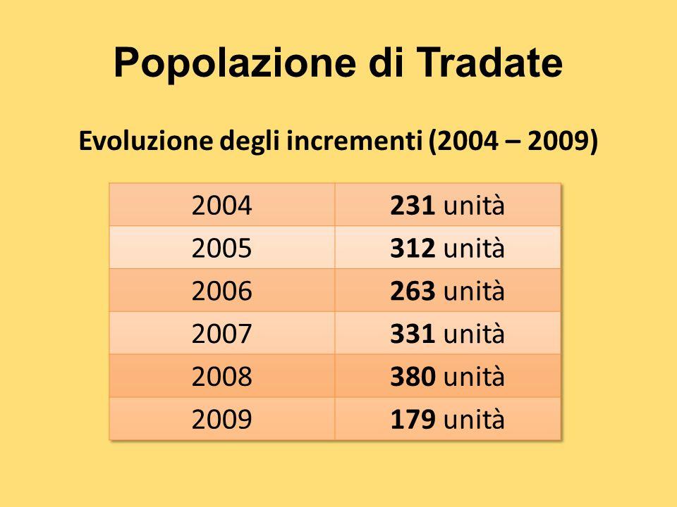 Popolazione di Tradate Evoluzione degli incrementi (2004 – 2009)