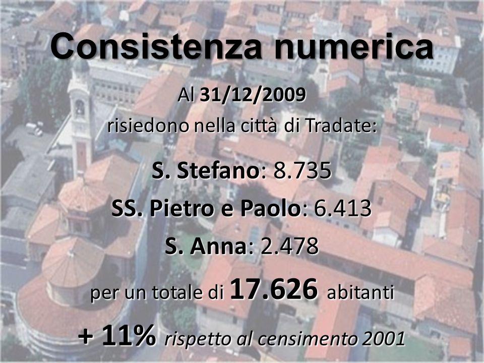 Prospettive abitative per le famiglie Situazione storica (al censimento 2001) Abitazioni Esistenti 6.783 Abitazioni occupate 6.426 Occupate da residenti 95 % Stanze per residente 1,7 Abitazioni Vuote 5 % Metri quadri per residente 39,2 Occupate in proprietà 68 % Stanze per abitazione 4,3 Occupate in affitto 24 %