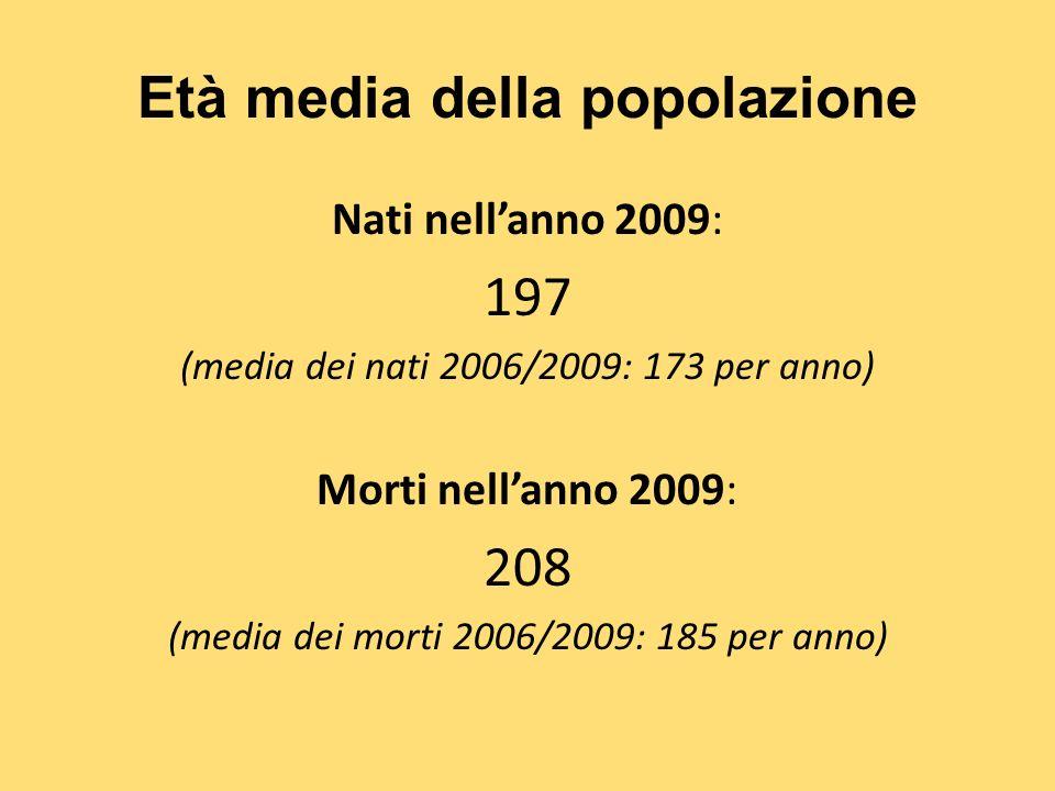 Età media della popolazione Nati nellanno 2009: 197 (media dei nati 2006/2009: 173 per anno) Morti nellanno 2009: 208 (media dei morti 2006/2009: 185 per anno)