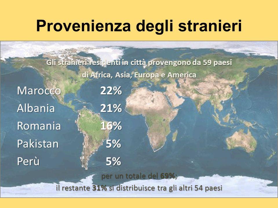 Provenienza degli stranieri Gli stranieri residenti in città provengono da 59 paesi di Africa, Asia, Europa e America Marocco 22% Albania 21% Romania 16% Pakistan 5% Perù 5% per un totale del 69%; il restante 31% si distribuisce tra gli altri 54 paesi