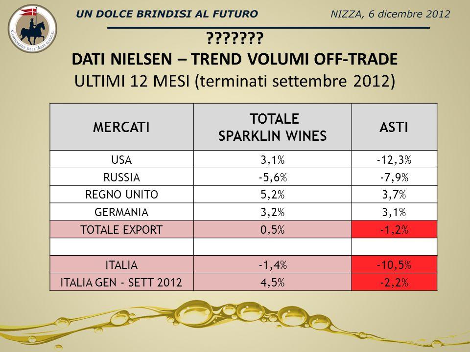 DATI NIELSEN – TREND VOLUMI OFF-TRADE ULTIMI 12 MESI (terminati settembre 2012) MERCATI TOTALE SPARKLIN WINES ASTI USA3,1%-12,3% RUSSIA-5,6%-7,9% REGNO UNITO5,2%3,7% GERMANIA3,2%3,1% TOTALE EXPORT0,5%-1,2% ITALIA-1,4%-10,5% ITALIA GEN - SETT 20124,5%-2,2%