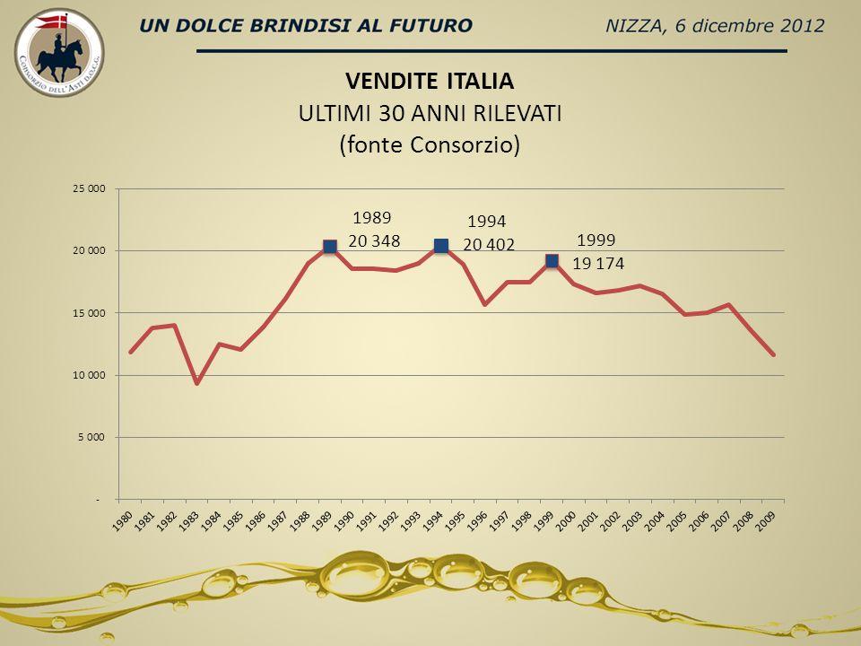 VENDITE ITALIA ULTIMI 30 ANNI RILEVATI (fonte Consorzio)