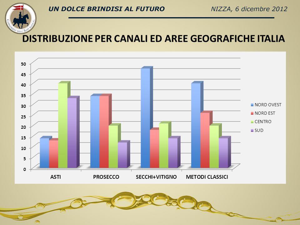 DISTRIBUZIONE PER CANALI ED AREE GEOGRAFICHE ITALIA
