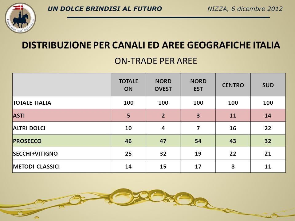 ON-TRADE PER AREE TOTALE ON NORD OVEST NORD EST CENTROSUD TOTALE ITALIA100 ASTI5231114 ALTRI DOLCI10471622 PROSECCO4647544332 SECCHI+VITIGNO2532192221