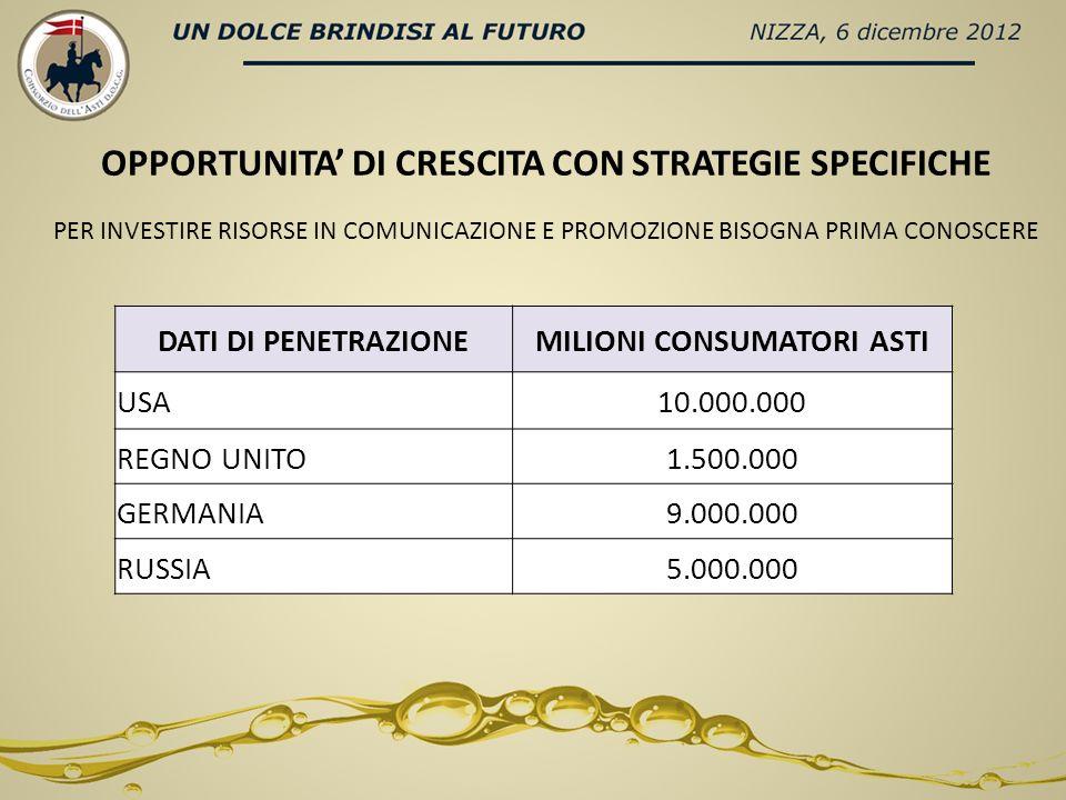 DATI DI PENETRAZIONEMILIONI CONSUMATORI ASTI USA10.000.000 REGNO UNITO1.500.000 GERMANIA9.000.000 RUSSIA5.000.000 OPPORTUNITA DI CRESCITA CON STRATEGIE SPECIFICHE PER INVESTIRE RISORSE IN COMUNICAZIONE E PROMOZIONE BISOGNA PRIMA CONOSCERE