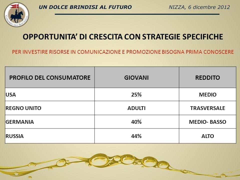 OPPORTUNITA DI CRESCITA CON STRATEGIE SPECIFICHE PROFILO DEL CONSUMATOREGIOVANIREDDITO USA25%MEDIO REGNO UNITOADULTITRASVERSALE GERMANIA40%MEDIO- BASSO RUSSIA44%ALTO PER INVESTIRE RISORSE IN COMUNICAZIONE E PROMOZIONE BISOGNA PRIMA CONOSCERE