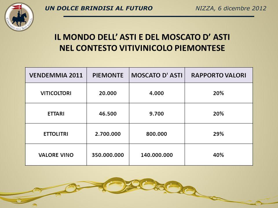 IL MONDO DELL ASTI E DEL MOSCATO D ASTI NEL CONTESTO VITIVINICOLO PIEMONTESE VENDEMMIA 2011PIEMONTEMOSCATO D' ASTIRAPPORTO VALORI VITICOLTORI20.0004.0