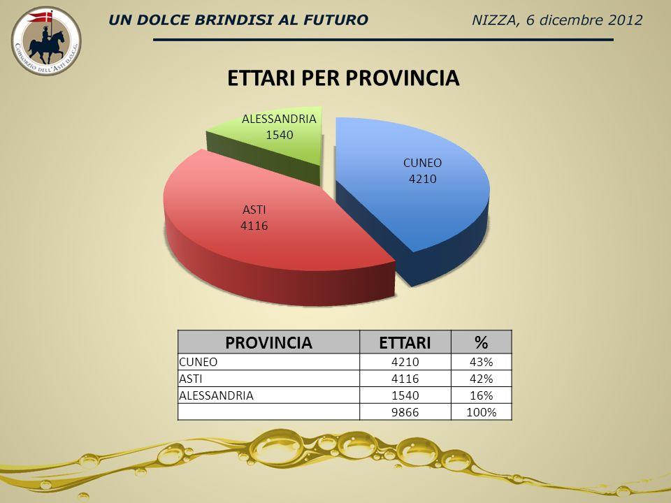 PROVINCIAETTARI% CUNEO421043% ASTI411642% ALESSANDRIA154016% 9866100% ETTARI PER PROVINCIA