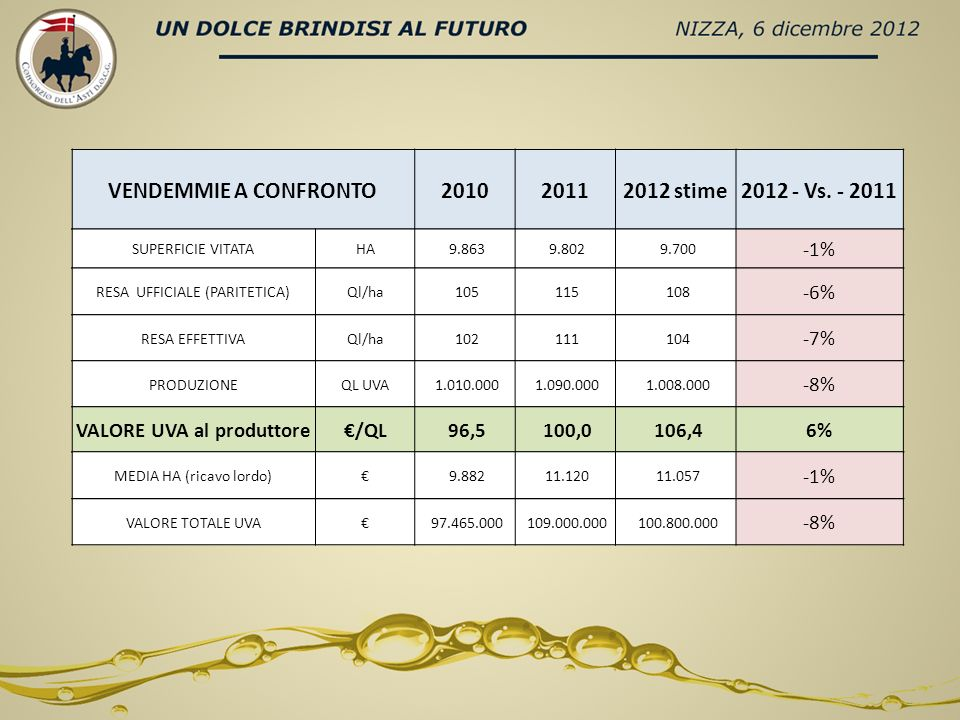 VENDEMMIE A CONFRONTO201020112012 stime2012 - Vs.