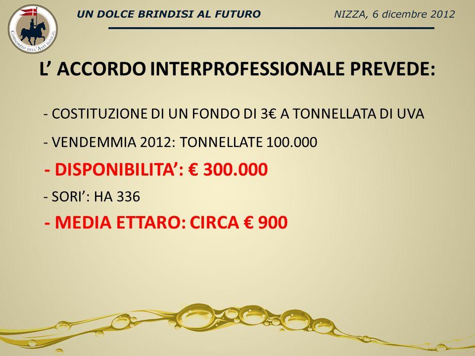 L ACCORDO INTERPROFESSIONALE PREVEDE: - COSTITUZIONE DI UN FONDO DI 3 A TONNELLATA DI UVA - VENDEMMIA 2012: TONNELLATE 100.000 - DISPONIBILITA: 300.00