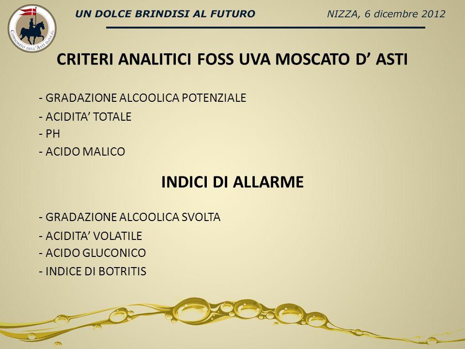 CRITERI ANALITICI FOSS UVA MOSCATO D ASTI - GRADAZIONE ALCOOLICA POTENZIALE - ACIDITA TOTALE - PH - ACIDO MALICO INDICI DI ALLARME - GRADAZIONE ALCOOLICA SVOLTA - ACIDITA VOLATILE - ACIDO GLUCONICO - INDICE DI BOTRITIS