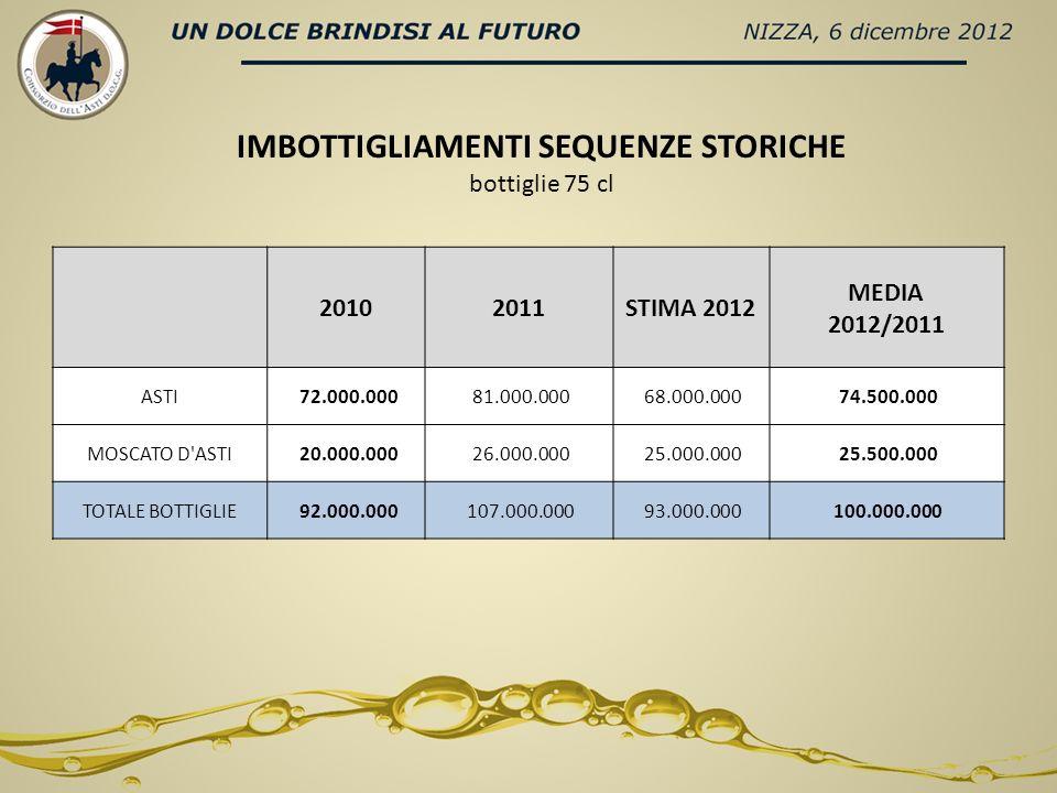 20102011STIMA 2012 MEDIA 2012/2011 ASTI 72.000.000 81.000.000 68.000.000 74.500.000 MOSCATO D'ASTI 20.000.000 26.000.000 25.000.000 25.500.000 TOTALE