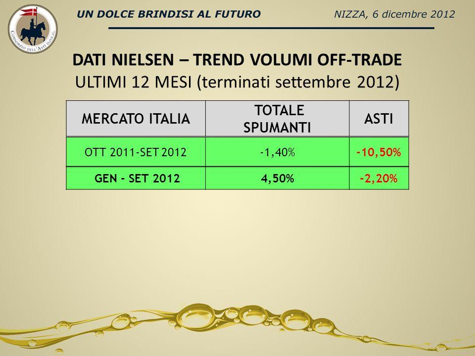 DATI NIELSEN – TREND VOLUMI OFF-TRADE ULTIMI 12 MESI (terminati settembre 2012) MERCATI TOTALE SPARKLIN WINES ASTI USA3,1%-12,3% RUSSIA-5,6%-7,9% REGNO UNITO5,2%3,7% GERMANIA3,2%3,1% TOTALE EXPORT0,5%-1,2% ITALIA-1,4%-10,5% ITALIA GEN - SETT 20124,5%-2,2% ???????