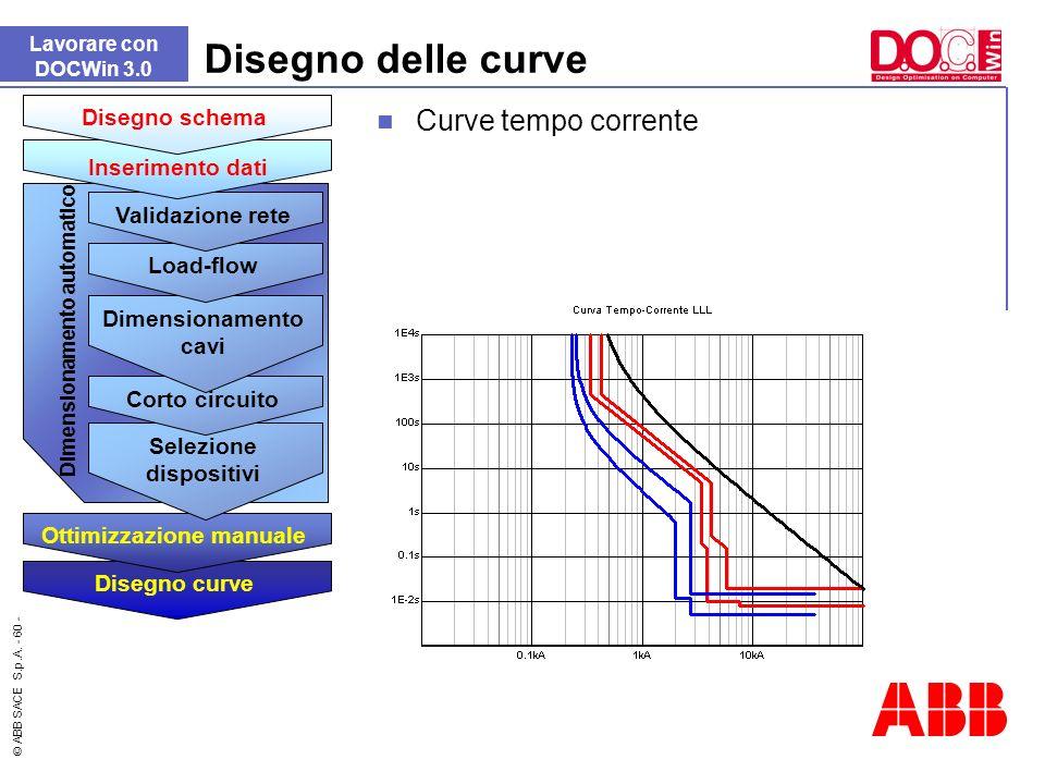 © ABB SACE S.p.A. - 60 - Disegno delle curve Lavorare con DOCWin 3.0 Curve tempo corrente Dimensionamento automatico Disegno curve Ottimizzazione manu