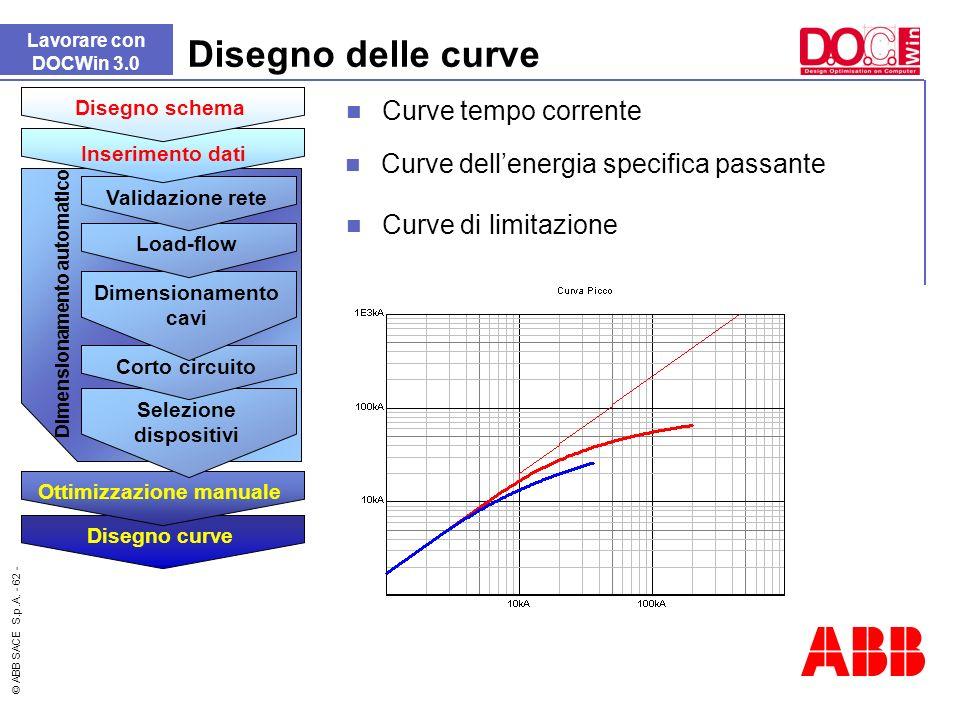 © ABB SACE S.p.A. - 62 - Curve di limitazione Disegno delle curve Lavorare con DOCWin 3.0 Curve tempo corrente Curve dellenergia specifica passante Di