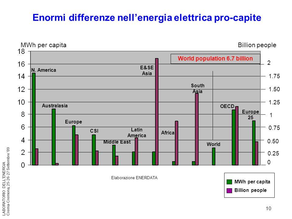 10 LABORATORIO DELLENERGIA Crema-Cremona, 25-26-27 Settembre 09 Enormi differenze nellenergia elettrica pro-capite MWh per capita Billion people World