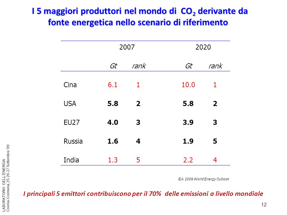 12 LABORATORIO DELLENERGIA Crema-Cremona, 25-26-27 Settembre 09 I 5 maggiori produttori nel mondo di CO 2 derivante da fonte energetica nello scenario