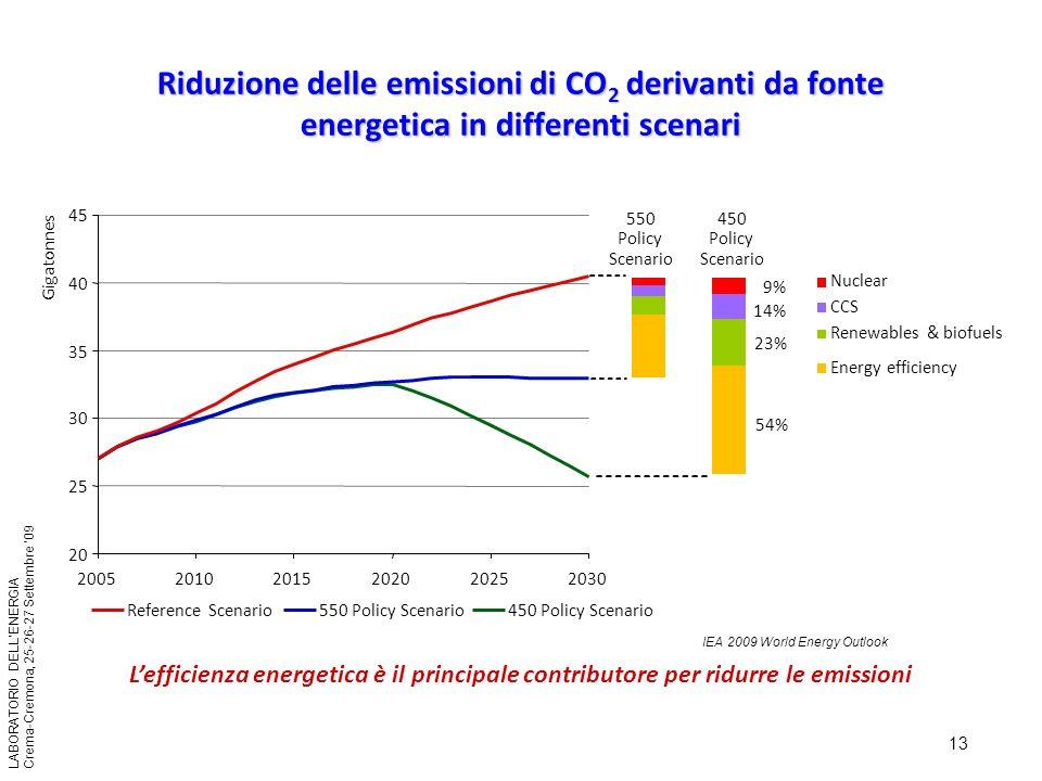 13 LABORATORIO DELLENERGIA Crema-Cremona, 25-26-27 Settembre 09 Riduzione delle emissioni di CO 2 derivanti da fonte energetica in differenti scenari