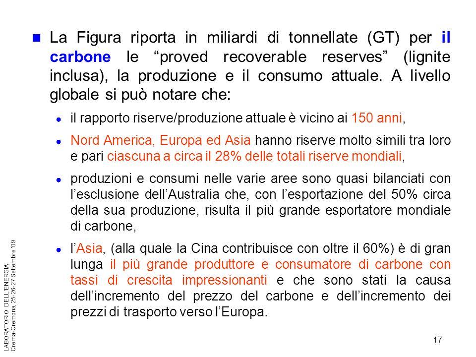 17 LABORATORIO DELLENERGIA Crema-Cremona, 25-26-27 Settembre 09 La Figura riporta in miliardi di tonnellate (GT) per il carbone le proved recoverable