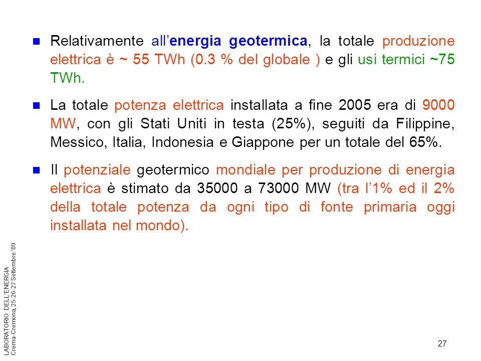 27 LABORATORIO DELLENERGIA Crema-Cremona, 25-26-27 Settembre 09 Relativamente allenergia geotermica, la totale produzione elettrica è ~ 55 TWh (0.3 %