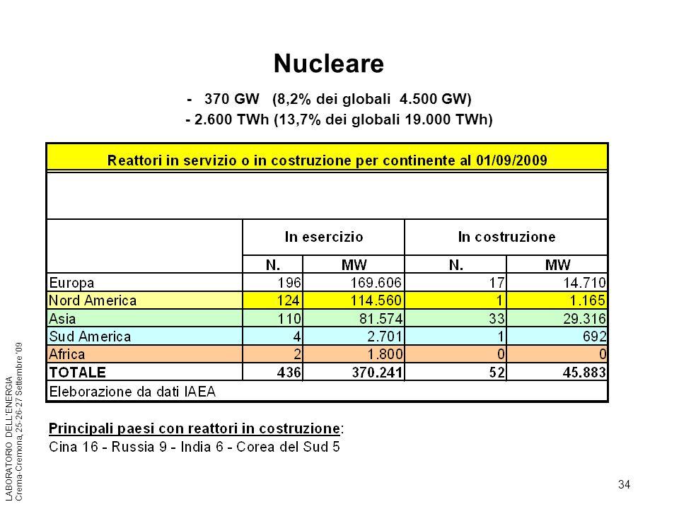 34 LABORATORIO DELLENERGIA Crema-Cremona, 25-26-27 Settembre 09 Nucleare - 370 GW (8,2% dei globali 4.500 GW) - 2.600 TWh (13,7% dei globali 19.000 TW
