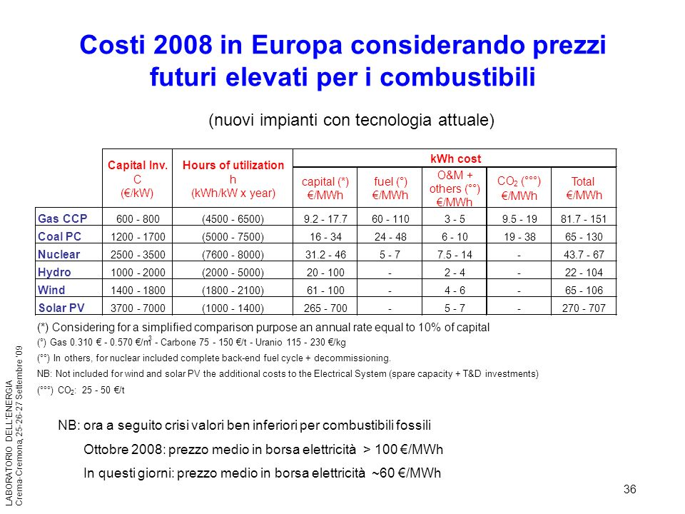 36 LABORATORIO DELLENERGIA Crema-Cremona, 25-26-27 Settembre 09 Costi 2008 in Europa considerando prezzi futuri elevati per i combustibili (nuovi impi