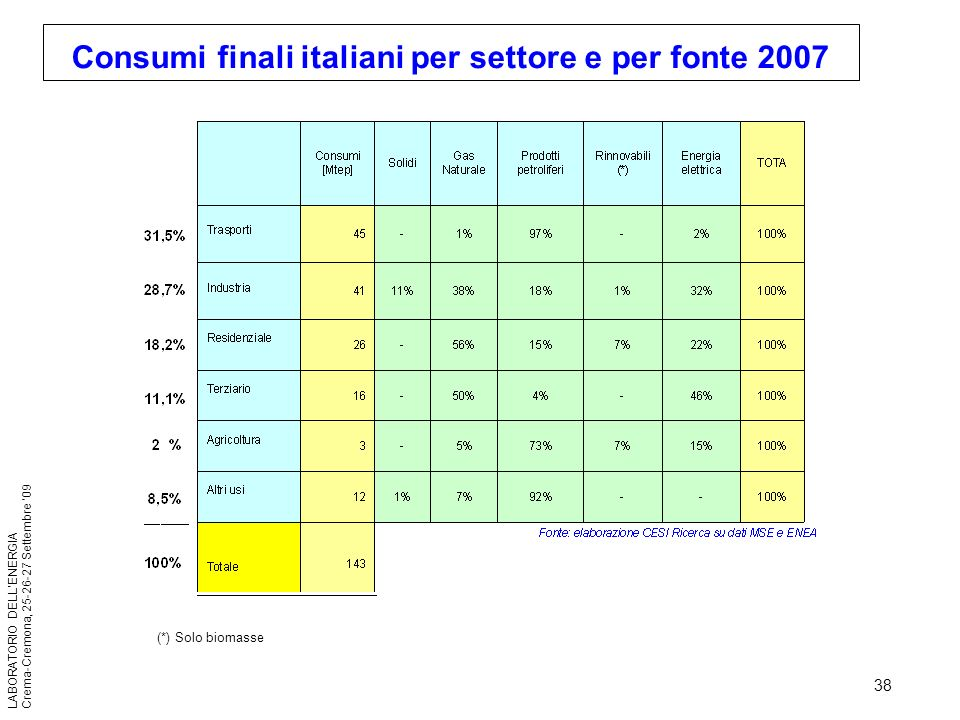 38 LABORATORIO DELLENERGIA Crema-Cremona, 25-26-27 Settembre 09 (*) Solo biomasse Consumi finali italiani per settore e per fonte 2007