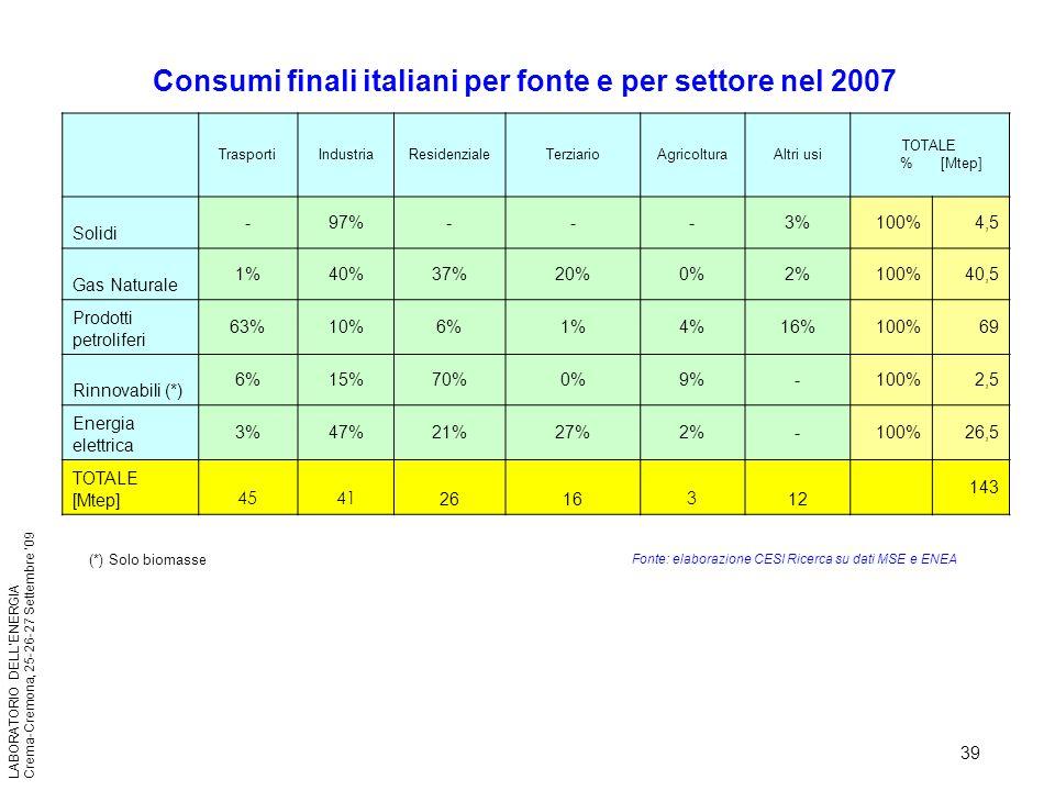 39 LABORATORIO DELLENERGIA Crema-Cremona, 25-26-27 Settembre 09 Consumi finali italiani per fonte e per settore nel 2007 Fonte Elaborazione CESI Ricer