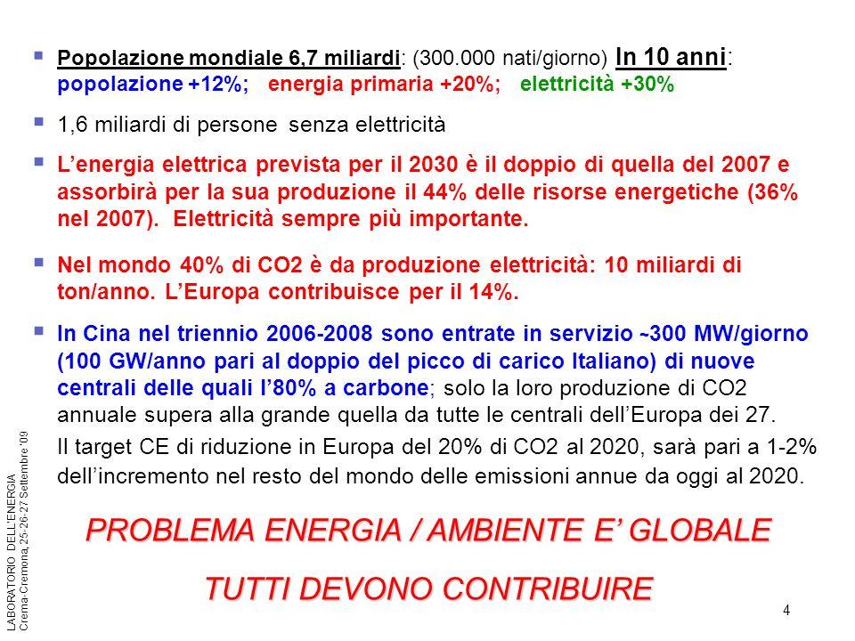 4 LABORATORIO DELLENERGIA Crema-Cremona, 25-26-27 Settembre 09 Popolazione mondiale 6,7 miliardi: (300.000 nati/giorno) In 10 anni: popolazione +12%;