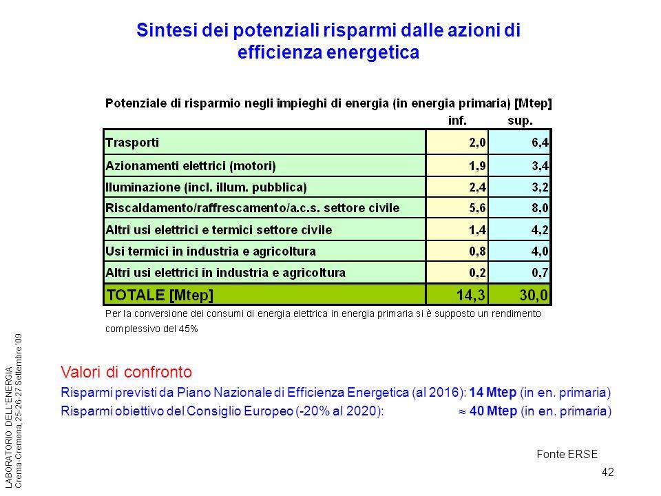 42 LABORATORIO DELLENERGIA Crema-Cremona, 25-26-27 Settembre 09 Valori di confronto Risparmi previsti da Piano Nazionale di Efficienza Energetica (al