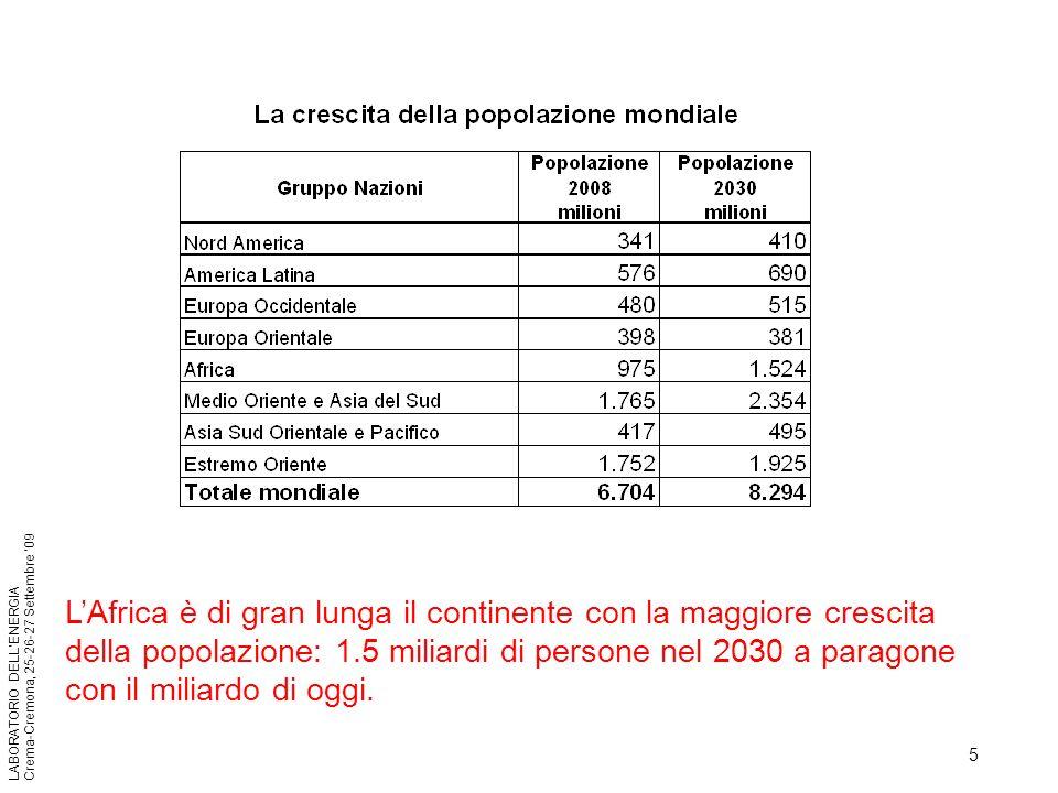 5 LABORATORIO DELLENERGIA Crema-Cremona, 25-26-27 Settembre 09 LAfrica è di gran lunga il continente con la maggiore crescita della popolazione: 1.5 m